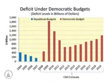 GOP Budget Deficit Graph