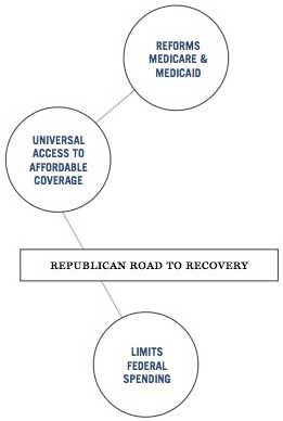 GOP Recovery Diagram