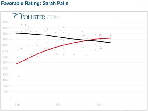 Sarah Palin Favorability - Election 2008 via Pollster.com